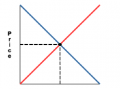 English: A supply and demand curve. The point at which the red and blue lines cross is the equilibrium price.
