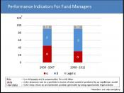 English: Graph showing performance indicators for fund managers with description