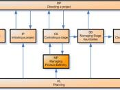 PRINCE2 project management processes
