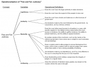 Operationalization diagram. Illustrations such as this are used in academic papers as an aid to understanding concepts.