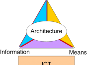 ICT Triangle