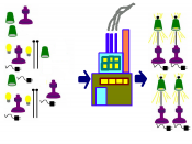 English: An illustration of factory processing: in this case, a factory to assemble lamps. Inputs (left) are assembled into finished lamps (right).