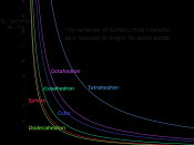 English: The variation of Surface Area / Volume as a function of length for some solids.