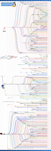 Timeline of Linux distributions