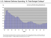 U.S. Defense Spending as a % of Total Outlays