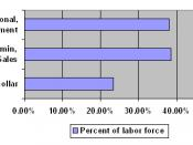 The percent of the labor force in the Professional/Managerial and relating occupations, white collar occupations and blue collar occupations.