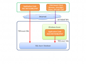English: SQL Server Azure Client Access Architecture
