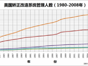 English: A graph that shows the Correctional populations in the United States from 1980 to 2008. It shows probation, jail, prison, and parole correlations. Traditional Chinese version