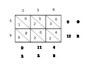 English: 中文: 印度的格子乘法.