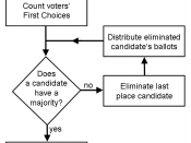 Flowchart for counting IRV votes