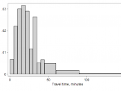 histogram of travel time (US Census 2000 data), total 1, new version made in Stata