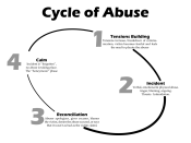 English: Cycle of Abuse Chart