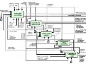 English: Top level Configuration Management Activity Model