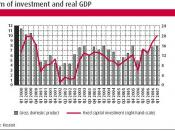 investments and GDP growth in Russia