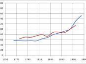 Deutsch: Living Standards during Industrial Revolution, Feinstein (red line), Clark (blue line). Estimates taken from: Feinstein, Charles (1998): Pessimism Perpetuated: Real Wages and the Standard of Living in Britain during and after the Industrial Revol