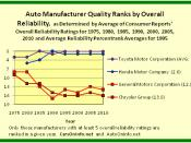 1975 to 2010 Car Quality Ranks by Overall Reliability - Toyota Motor Corporation Versus Honda Motor Company and General Motors Corporation Versus Chrysler Group