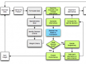 English: Flowchart of Rational Planning and Decision Making Process