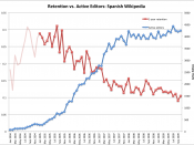 English: Spanish Wikipedia retention rate vs. active editors