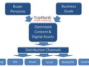 TopRank Online Marketing Distribution Channels