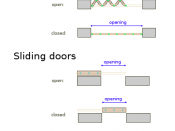 The main types of door mechanisms