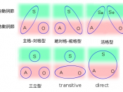 English: Linguistics morphosyntactic alignment classification for languages regarding the usage of noun cases, headed in Japanese