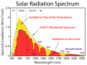 The solar radiation spectrum for direct light at both the top of the Earth's atmosphere and at sea level