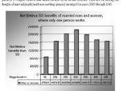 English: In the United States, Social Security benefits for married workers with stay-at-home spouses. According to author Joseph Fried, this graphic uses information from: C. Eugene Steuerle and Adam Carasso,