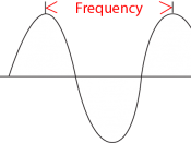 English: A sound wave with its frequency (pitch) and amplitude (loudness) labeled