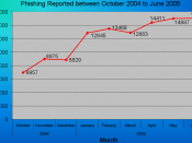 English: Chart I made for the Phishing article that uses data from Anti-Phishing Working Group that was taken from the website on August 5, 2005