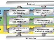 Русский: Цикл управления эффективностью организации