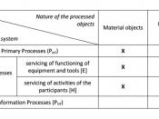 English: Table 3. Classification of ETP-processes depending on gradation of goals in the system and by the nature of the processed material
