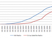 English: Line chart depicting subscriber growth on XM Satellite Radio and Sirius Satellite Radio over time.