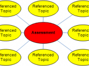 Knowledge Transferring Assessment: Principal Design
