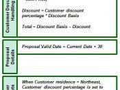 English: Business Rule Mining: Customer Document Handling rules