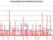English: This graph details the Test Match performance of Greg Chappell. It was created by Raven4x4x. The red bars indicate the player's test match innings, while the blue line shows the average of the ten most recent innings at that point. Note that this