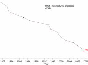 English: Graph of semiconductor manufacturing process