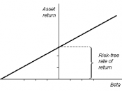 The Security Market Line, seen here in a graph, describes a relation between the beta and the asset's expected rate of return.
