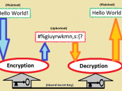 English: Cryptography - This is how encryption and decryption concept works.