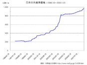 Japanese official foreign currency holdings (1996-2007)