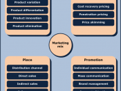 English: Representation of a Marketing-Mix with the four instruments product, price, distribution and communication. Deutsch: Klassischer Marketing-Mix eines Unternehmens mit den 4 Marketinginstrumenten Produktpolitik, Preispolitik, Distributionspolitik u