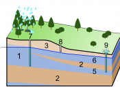 English: 1. Aquifer 2. Aquitard 3. Unsaturated zone 4. Water table 5. Confined aquifer 6. Unconfined aquifer 7. Deep well 8. Sort well 9. Artesian well
