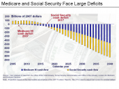 Medicare & Social Security Deficits Chart