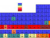 Periodic Table by Radioactivity
