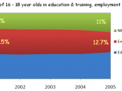 Proportion of 16-18 year olds in Education & training, employment and NEET.