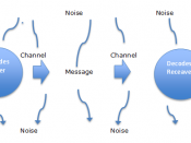 English: Linear Model of Communication