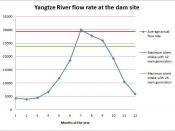 English: Yangtze River flow rate at TGD site