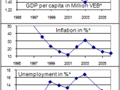 * Sources: WDI/World Bank. GDP and GDP per capita is in year 2000 VEB, adjusted for inflation. Unemployment data for 2005 is the CIA World Factbook estimate. 1 trillion = 1,000,000,000,000. The vertical scales do not start at 0 to make more details visibl