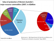 Value of production of resource commodities in Western Australia in 2007