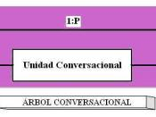 Conversational Unit