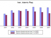 English: Balance of trade, Iran (2000-2007). Historical data: World Bank.